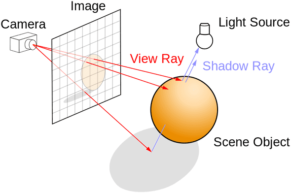 raytracing illustration